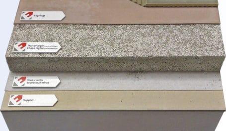 Musteraufbau für die Verlegung eines neuen Bodens auf Beton oder Parkett als Messe-Exponat